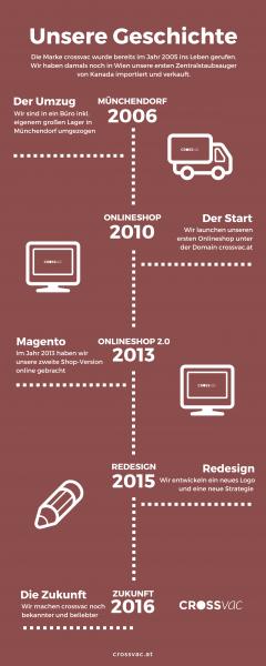 Unsere-Geschichte-crossvac-infographic-2-01